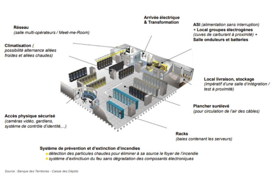 L'écosystème d'un datacenter